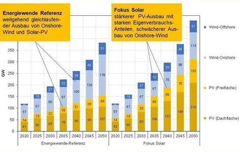 So lässt sich die deutsche Stromerzeugung dekarbonisieren – Solar auf alle Dächer