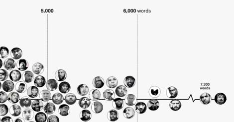 Wer was zu rappen hat, braucht nicht viele Worte? Eine Sprachzählung im HipHop