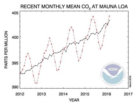 Treibhausgase: Neuer Konzentrationsrekord in der Atmosphäre