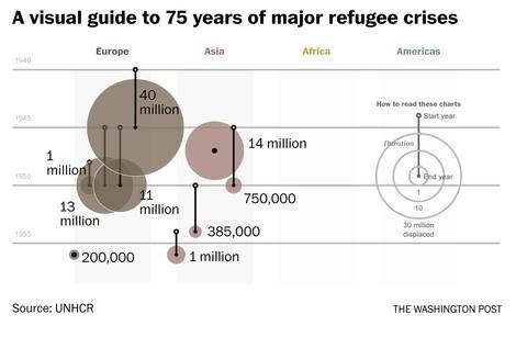 Große Flüchtlingskrisen vor Syrien: Eine Visualisierung von Vertreibungen über 75 Jahre