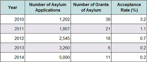 Japans Flüchtlingspolitik: Außen hui, innen pfui?