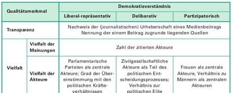 Qualität des tagesaktuellen Informationsangebots in den österreichischen Medien