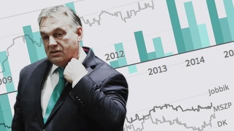 Ungarn: Orbáns Bilanz in Zahlen und Worten