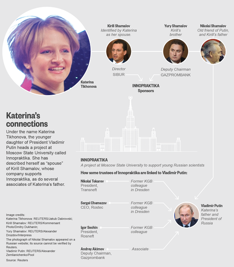 Putins Tochter, Russlands Prinzlinge
