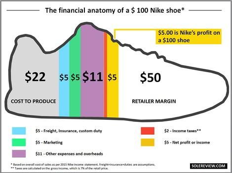 piqd | Wieviel es wirklich kostet, einen Laufschuh herzustellen