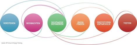 Design Thinking im Journalismus: Wie man Produkte aus Nutzersicht entwickelt