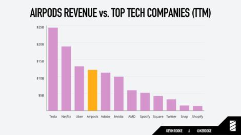 AirPods verdienen so viel Geld wie Spotify, Twitter, Snap und Shopify