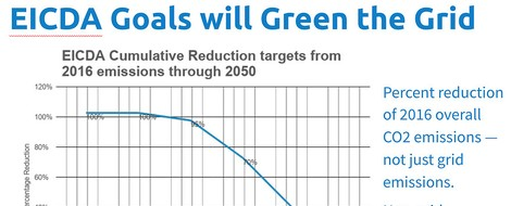 Preis auf Emissionen in den USA? - der Energy Innovation and Carbon Dividend Act